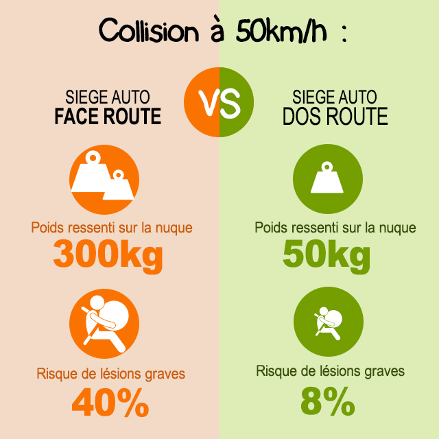 Comparatif entre face route et dos route